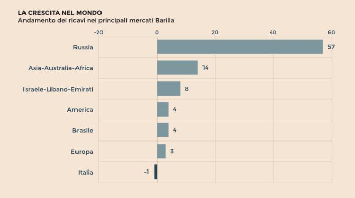 barilla-profitti-tabella-